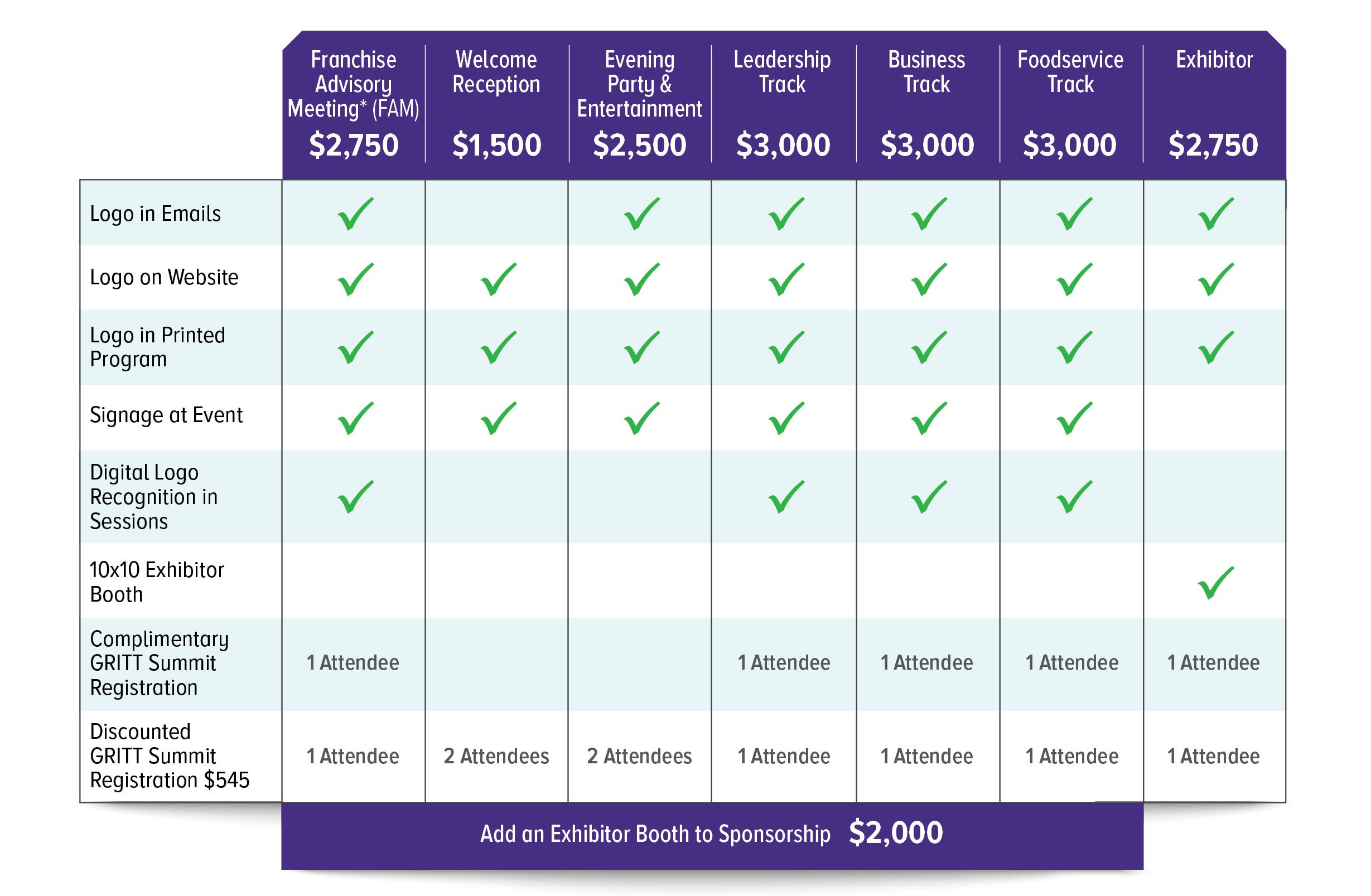 GRITT Summit Sponsorship Chart